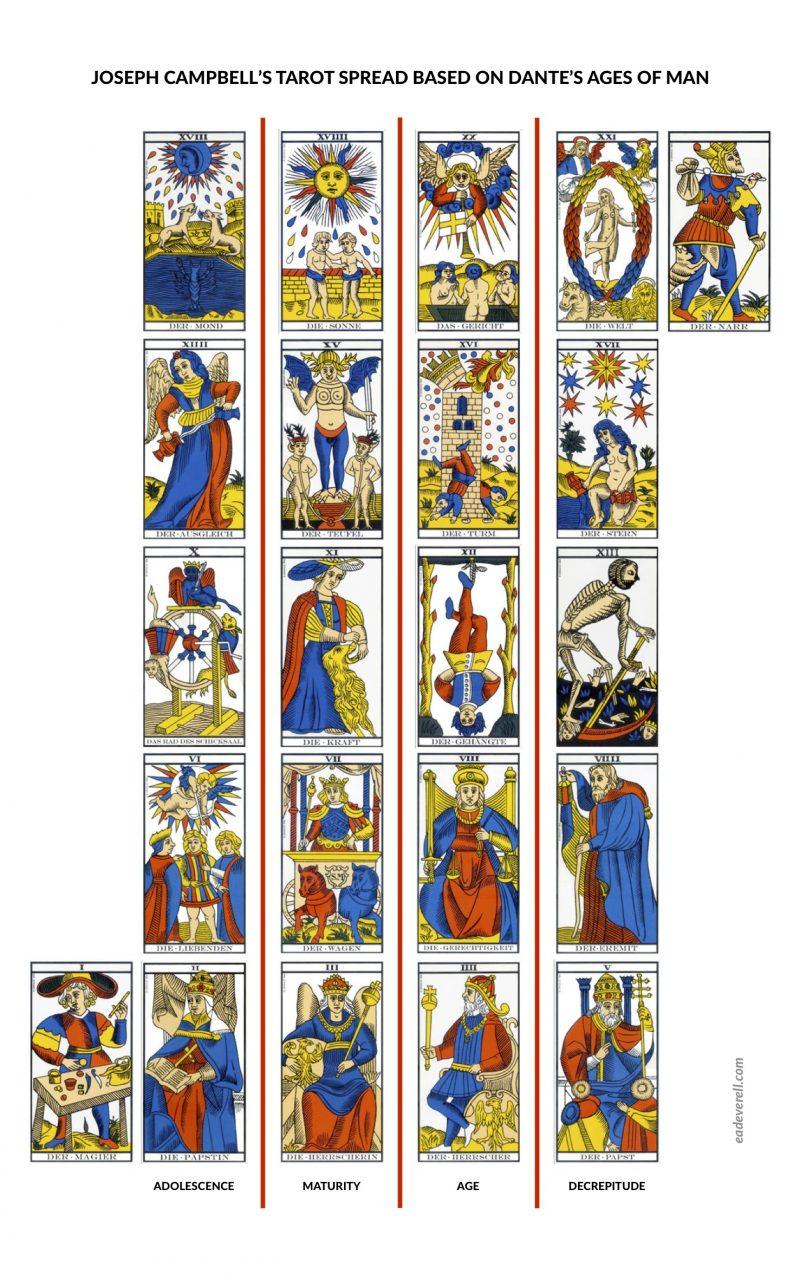 Joseph Campbell Tarot Spread